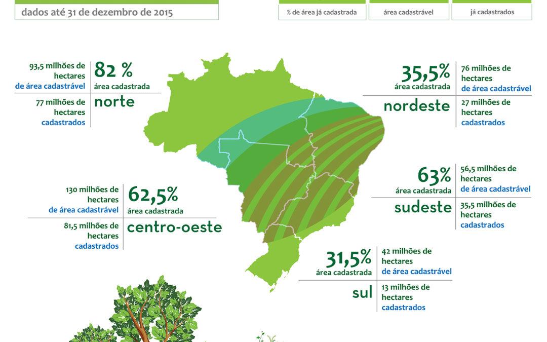 Números do Cadastro Ambiental Rural