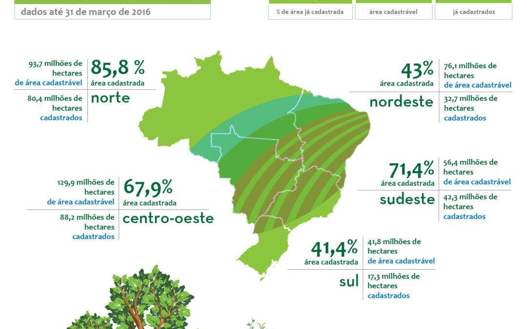 Cadastro Ambiental Rural (CAR): números até Março de 2016
