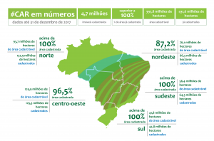 Números do Cadastro Ambiental Rural